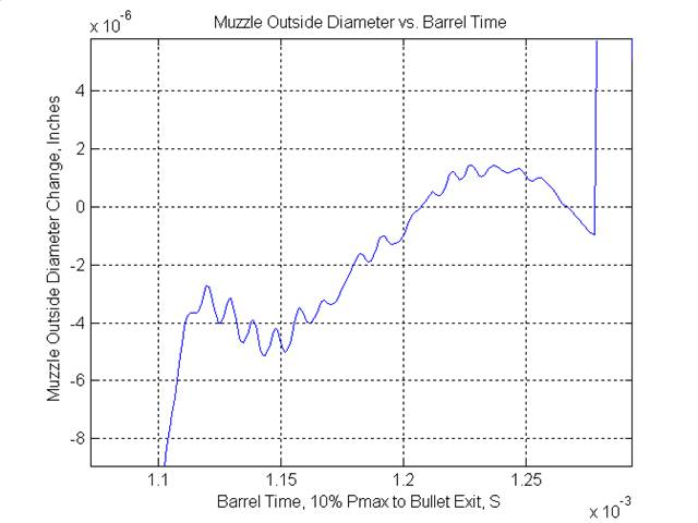 Optimal Barrel Time Paper