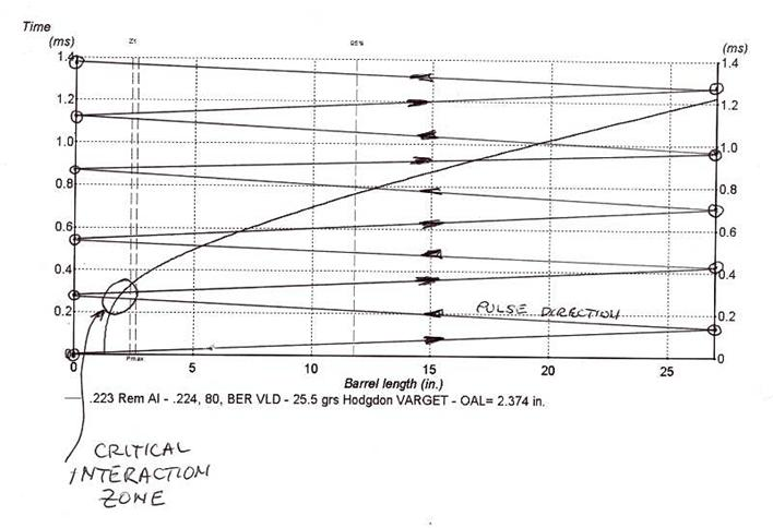 Optimal Barrel Time Paper